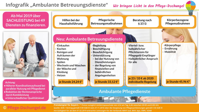 Infografik  Ambulante Betreuungsdienste - jetzt auch über Sachleistungen nutzbar