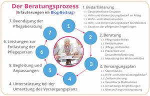Beratungsprozess nach § 7a Pflegeberatung klein