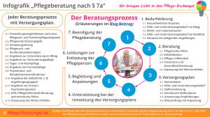Infografik Pflegeberatung nach §7a SGB XI mittel