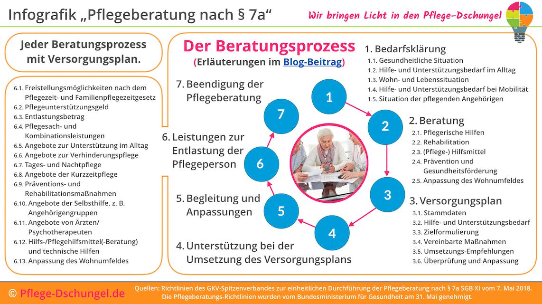 Infografik über die neuen Richtlinien zur Pflegeberatung nach § 7a SGB XI.