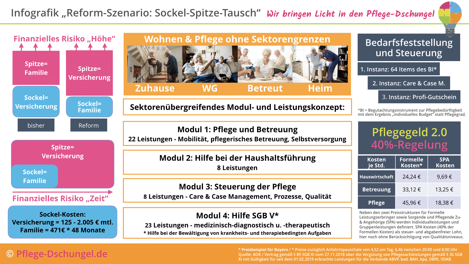 Sockel-Spitze-Tausch