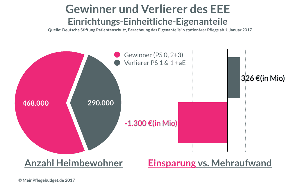 Heimbewohner 2017: Gewinner und Verlierer des EEE (Einrichtungs-Einheitliche-Eigenanteile)