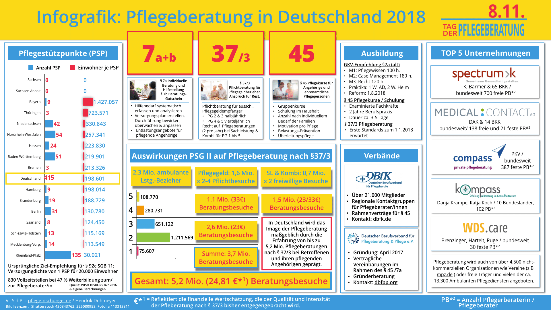 Infografik zu Pflegeberatung