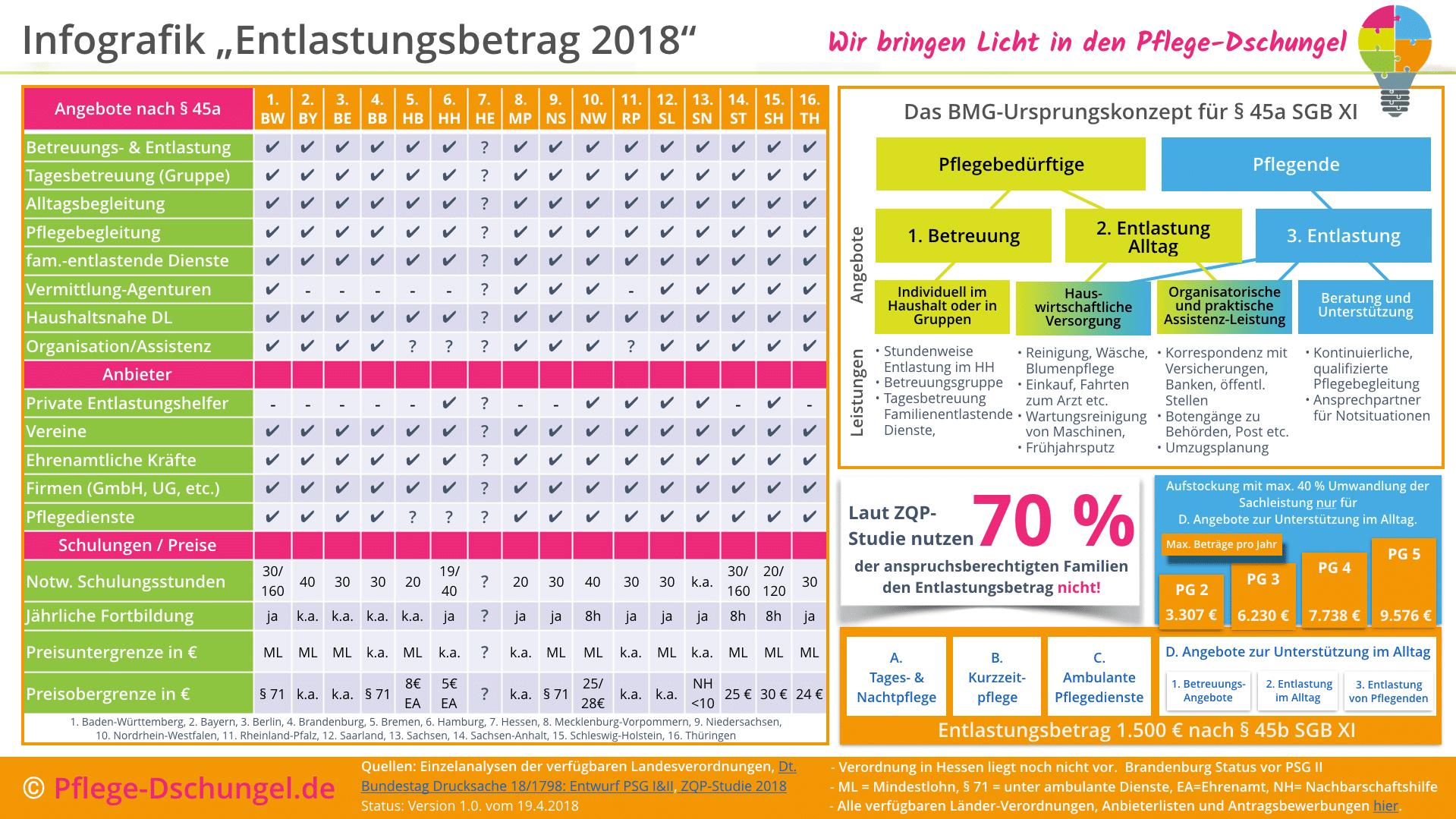infografik entlastungsbetrag 2018 pflege dschungelde - Beratungsgesprach Pflege Beispiel