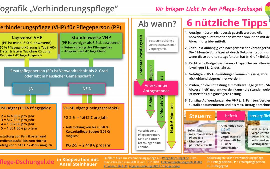 Infografik – Verhinderungspflege