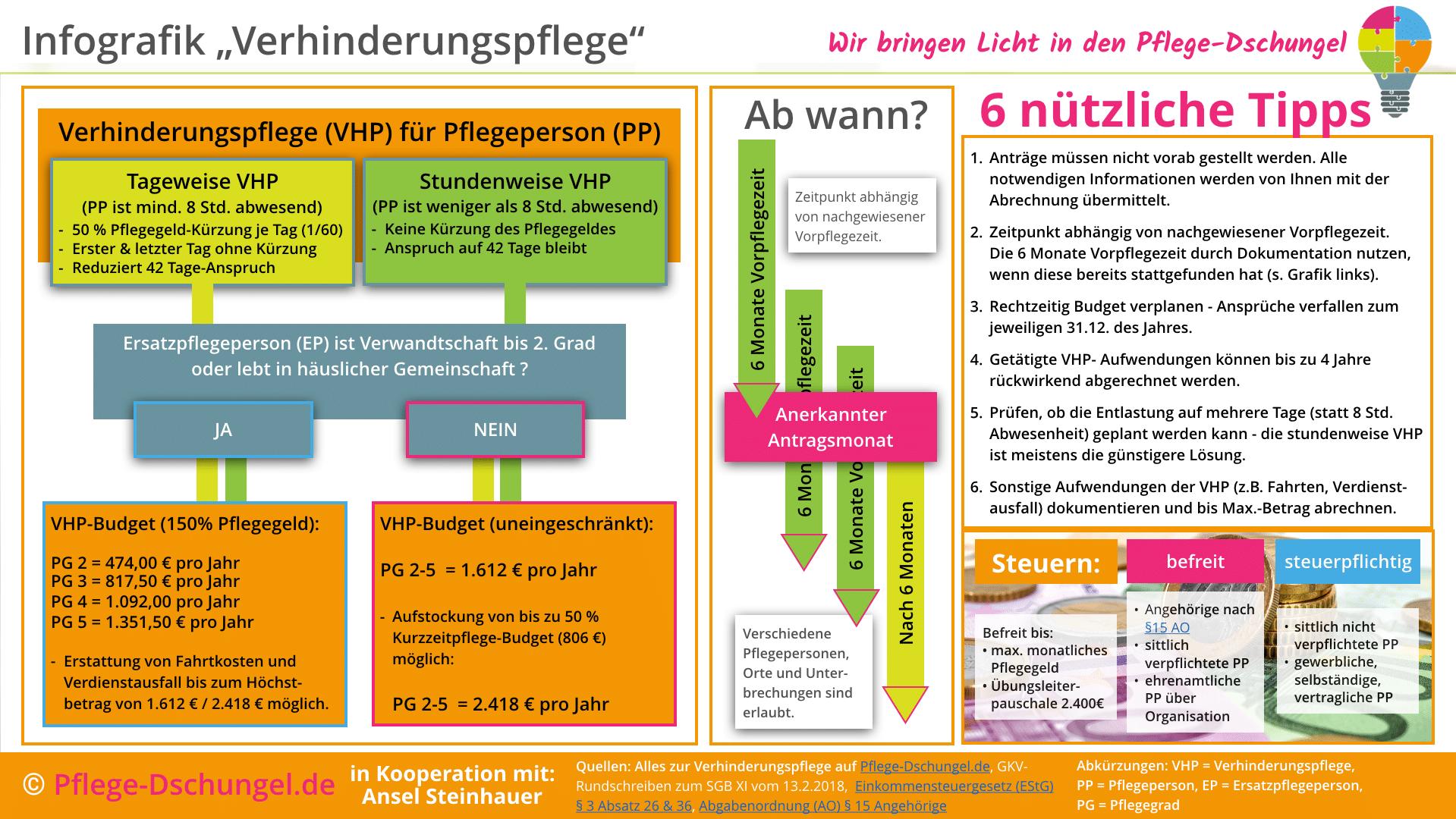 Infografik zur Verhinderungspflege