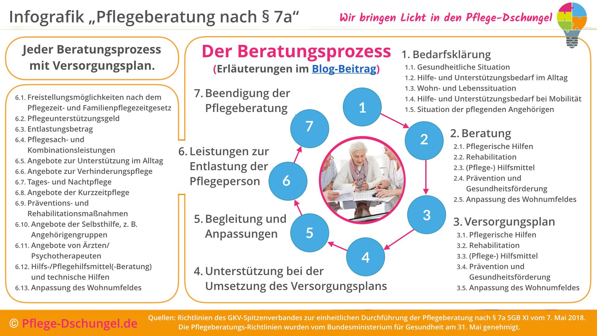 infografik ber die neuen richtlinien zur pflegeberatung nach 7a sgb xi - Beratungsgesprach Pflege Beispiel