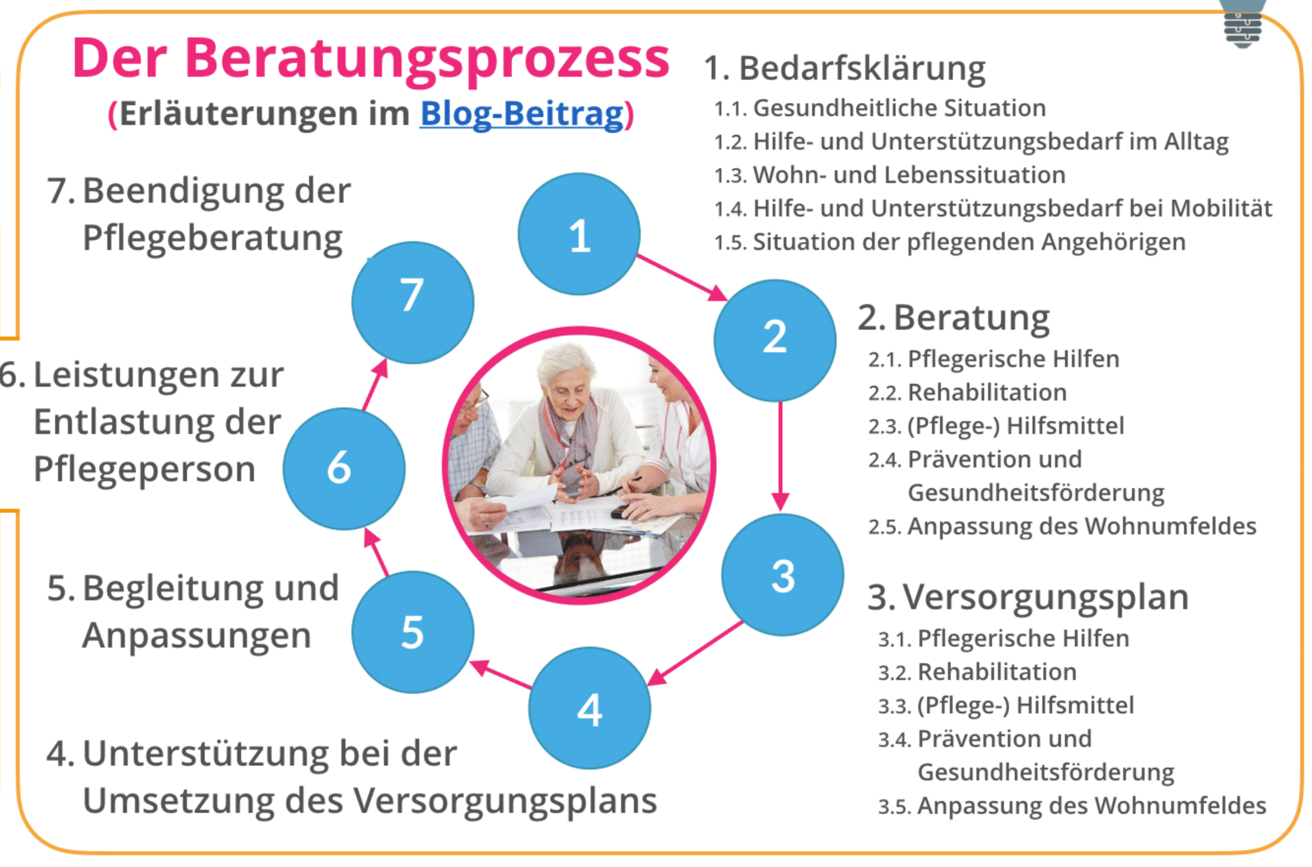ermitteln des hilfe und untersttzungsbedarfs durch die pflegeberatung - Beratungsgesprach Pflege Beispiel