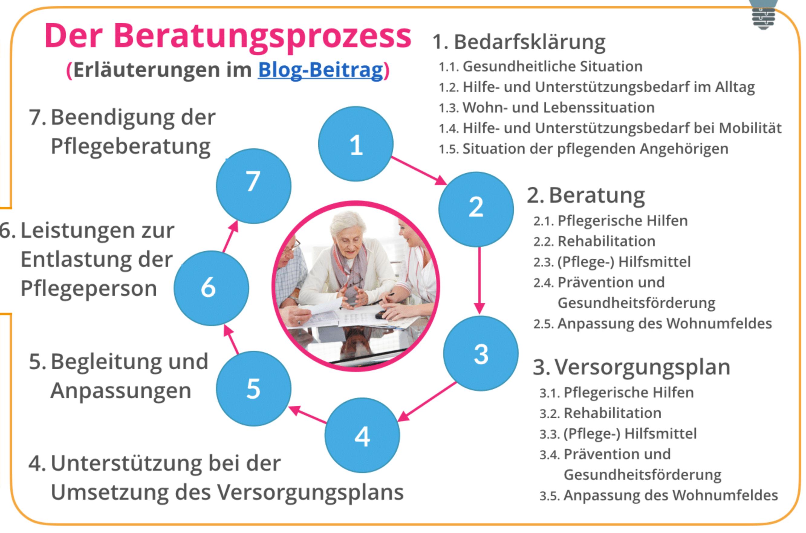 Information über Leistungen zur Entlastung der Pflegepersonen