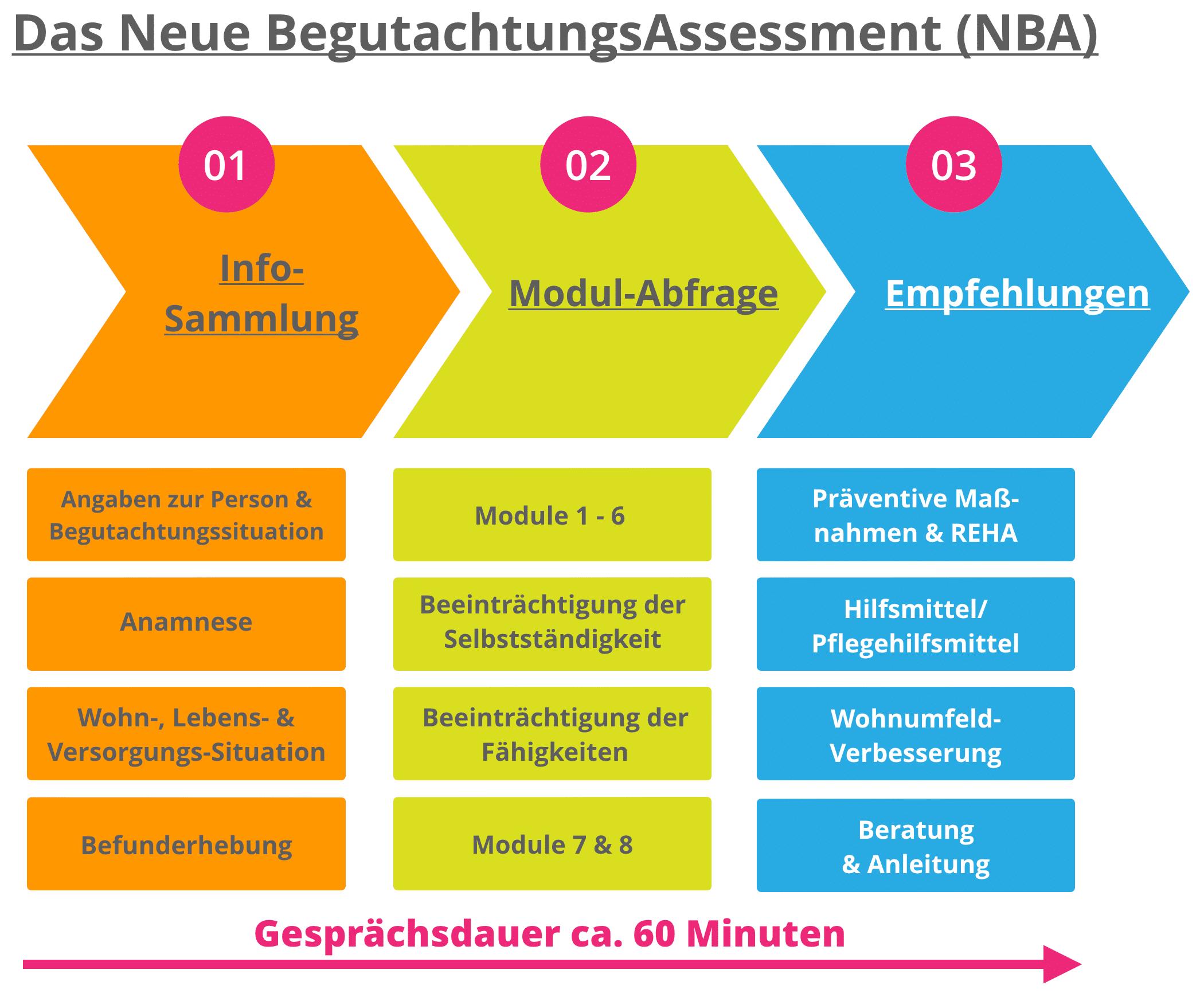 Pflegegrad Bestimmung im 3 Säulen-Prozess des Neuen Begutachtungsassessment