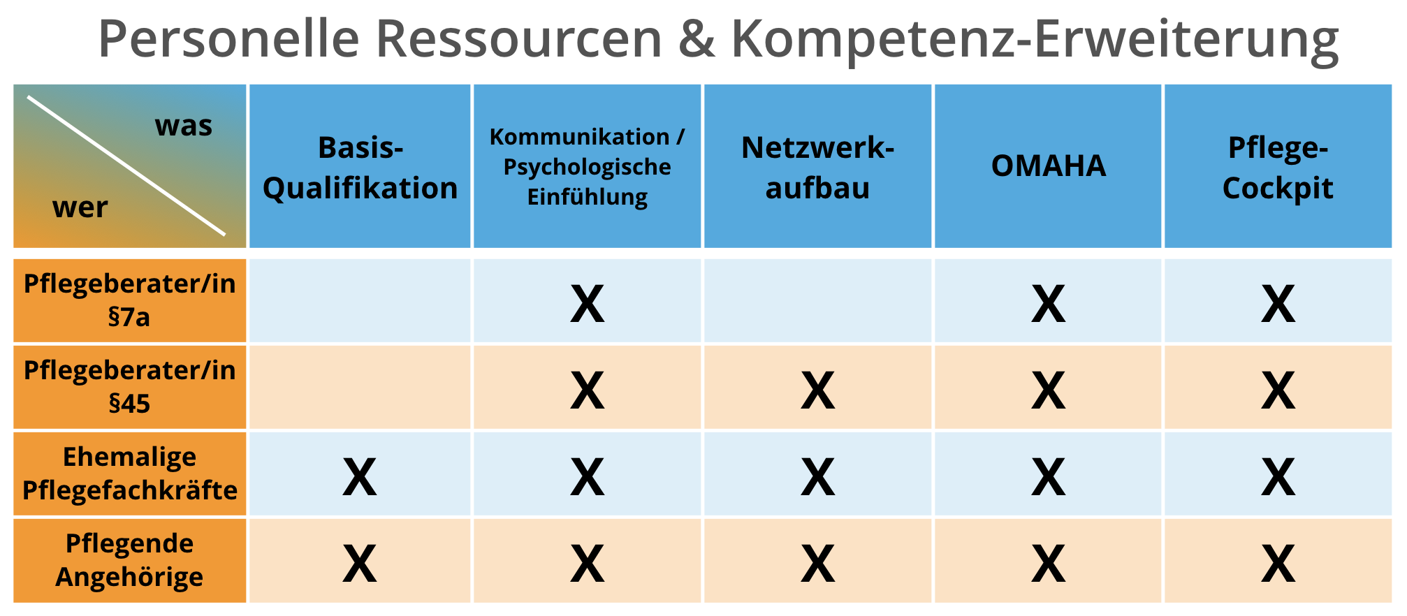 Personelle Ressourcen & Kompetenzen der Pflege-Copiloten