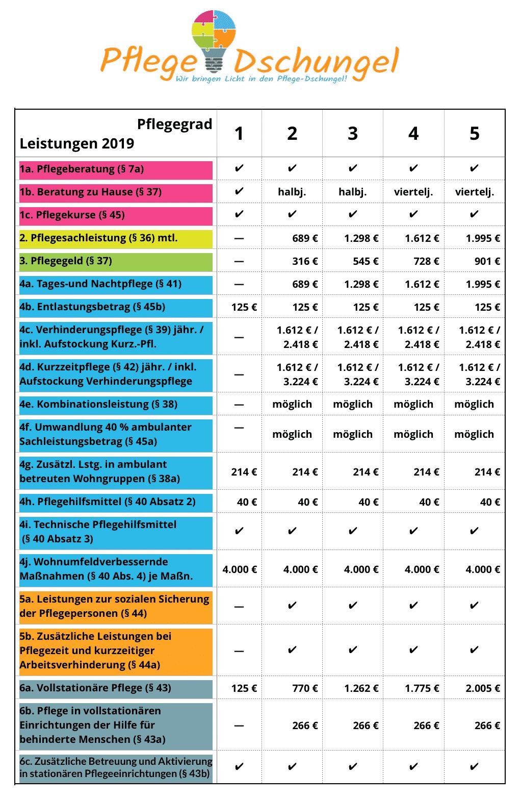 Infografik zu den Leistungen der Pflegeversicherung nach Pflegegrad