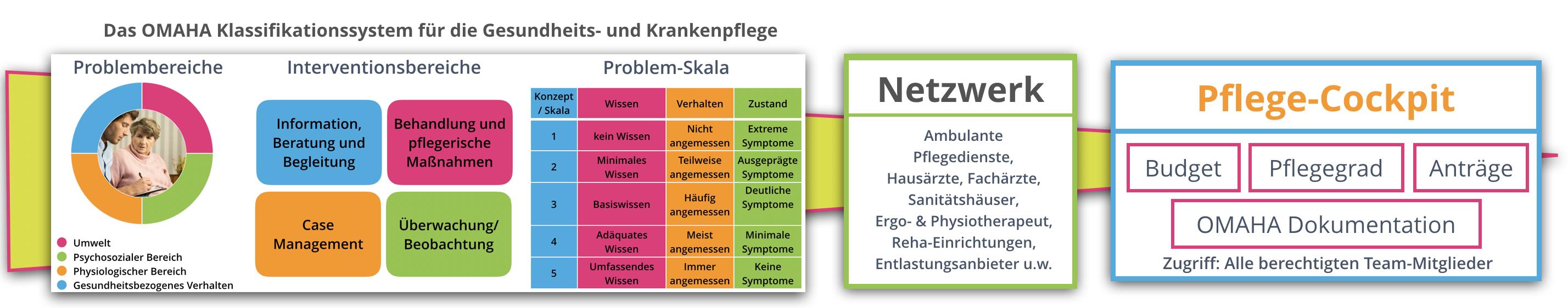 Pflege-Copilot Workflow