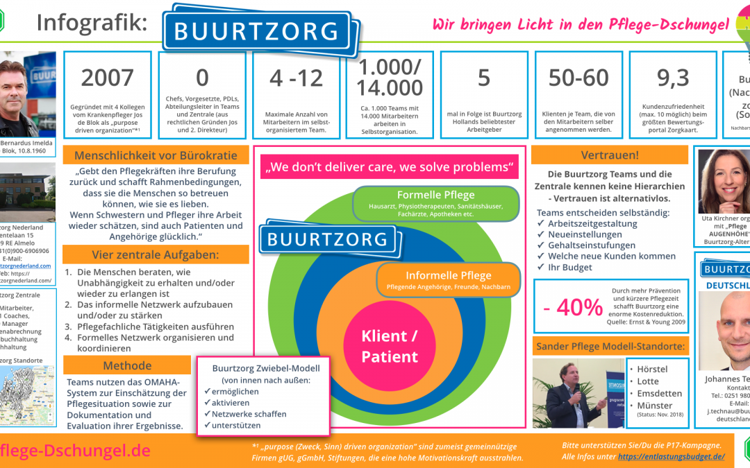 Buurtzorg kommt nach Deutschland