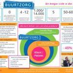 Infografik Buurtzorg 1