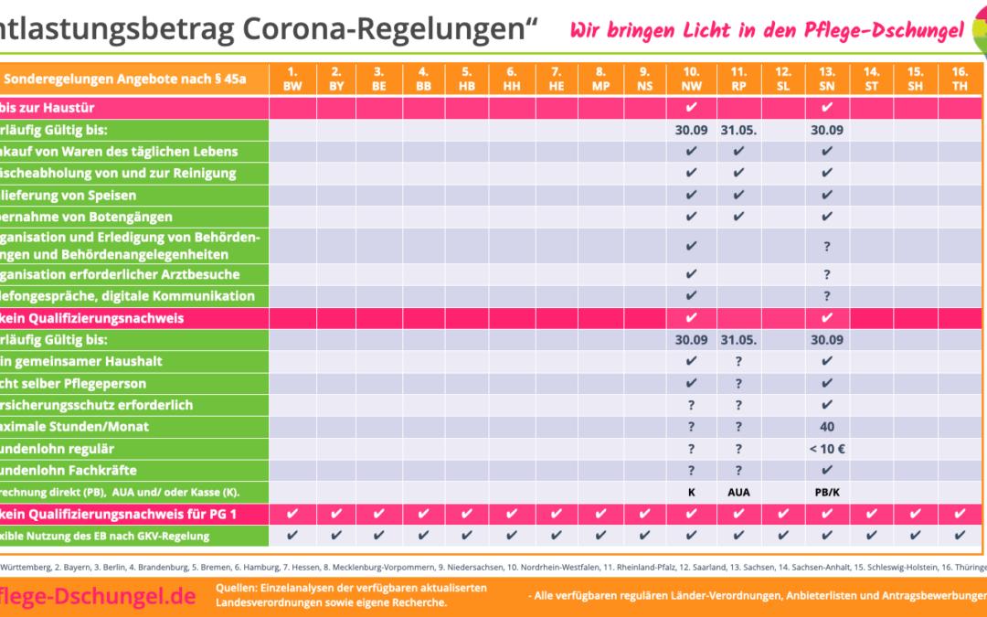 Verbesserte Leistungen wg. Corona