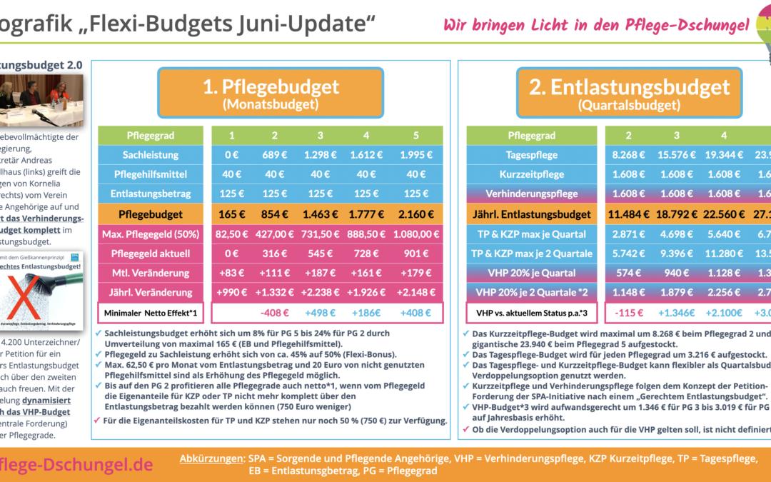 Überarbeitetes Konzept zum Flexi-Budget
