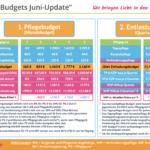 Flexi-Budget Teil 2