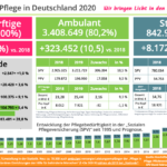 Pflege Deutschland A REAL