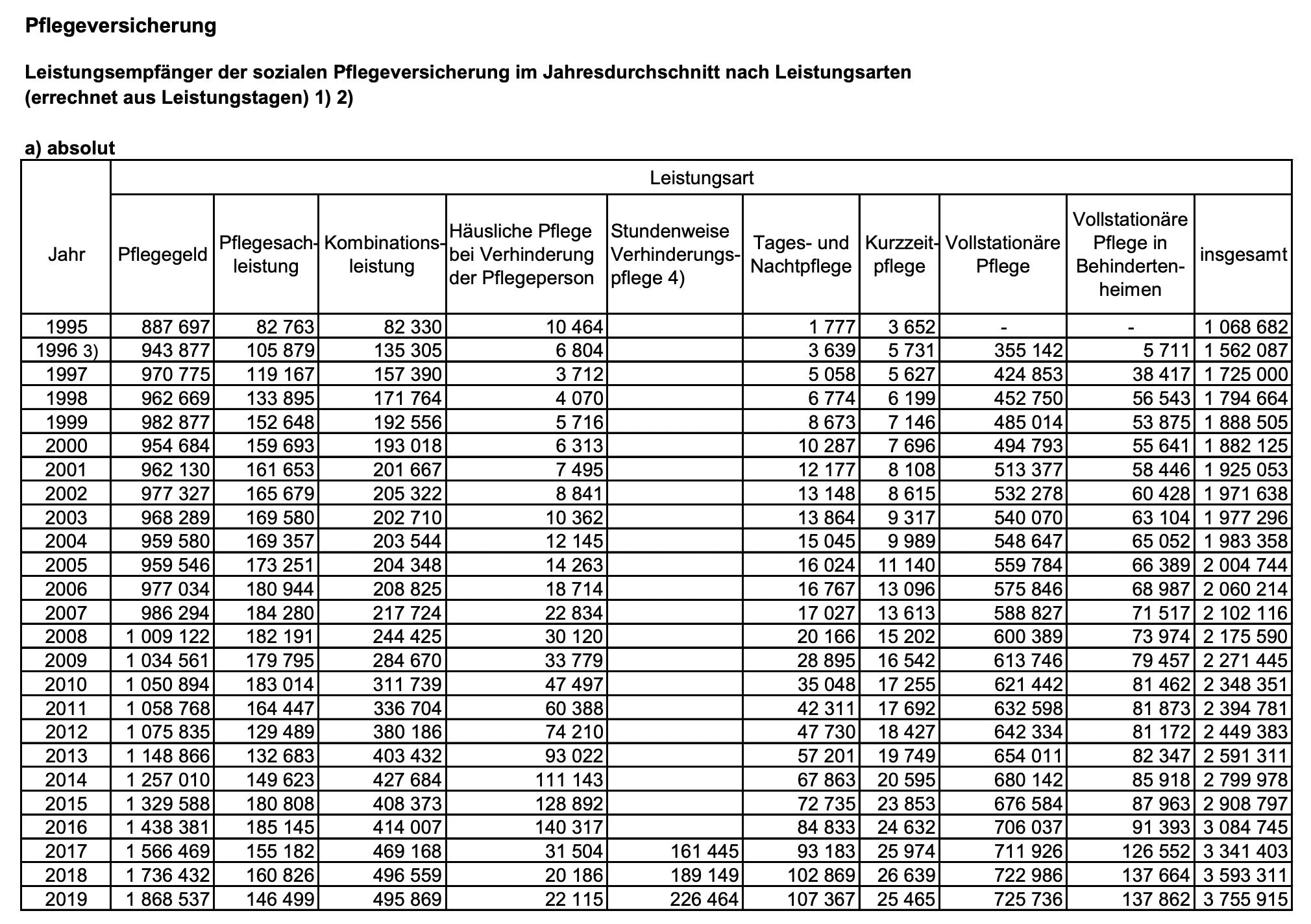 BMG Statistik