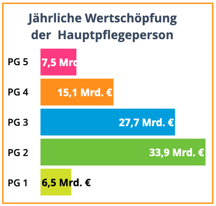 AOK Pflege-Report 2020 WERTSCHÖPFUNG Pflegegrade