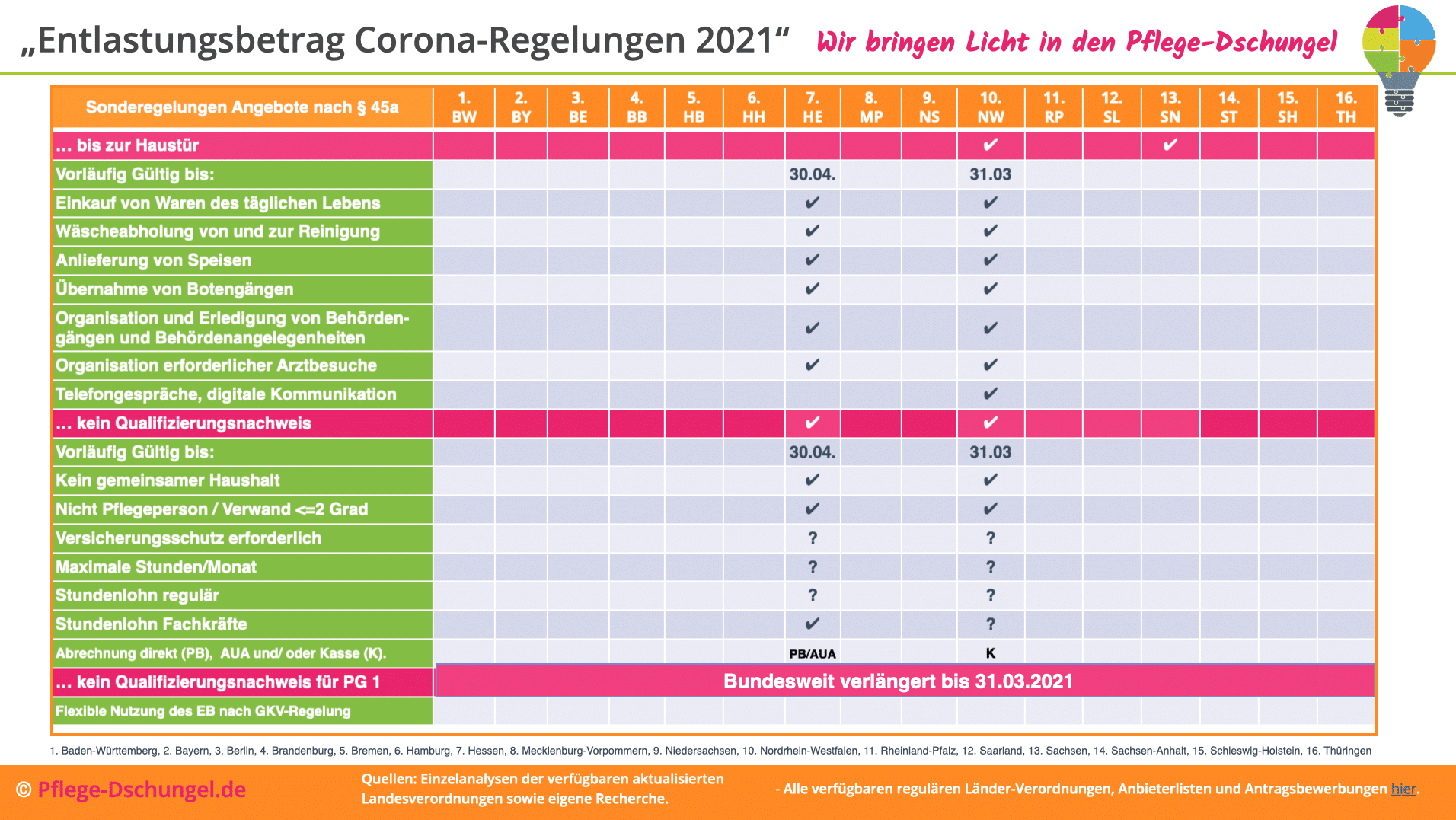 Update Entlastungsbetrag in Zeiten der Corona