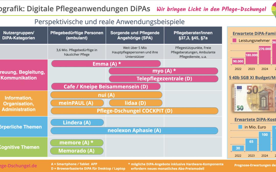 Digitale Pflegeanwendungen – die DiPAs kommen