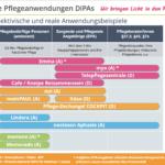 Infografik Digitale Pflegeanwendungen DiPA