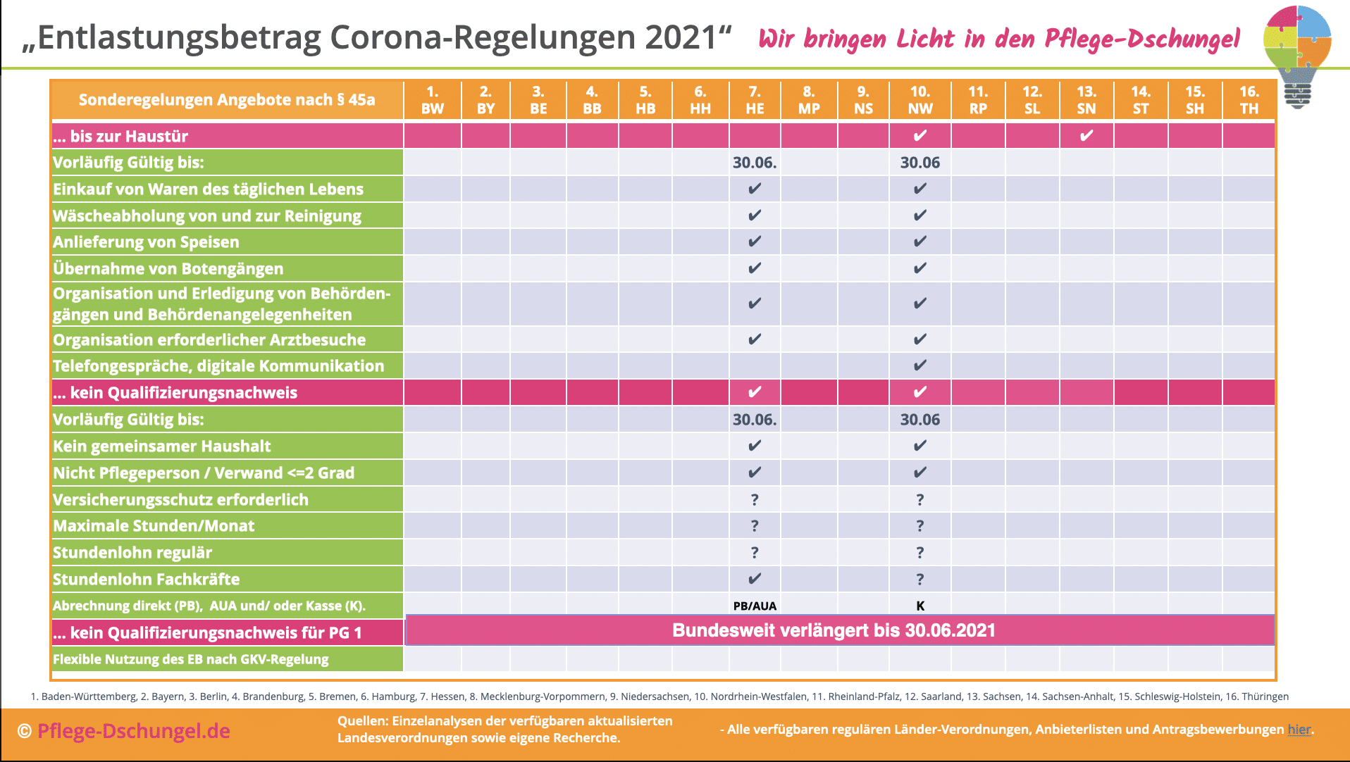 Entlastungsbetrag Corona 2021 Sommer