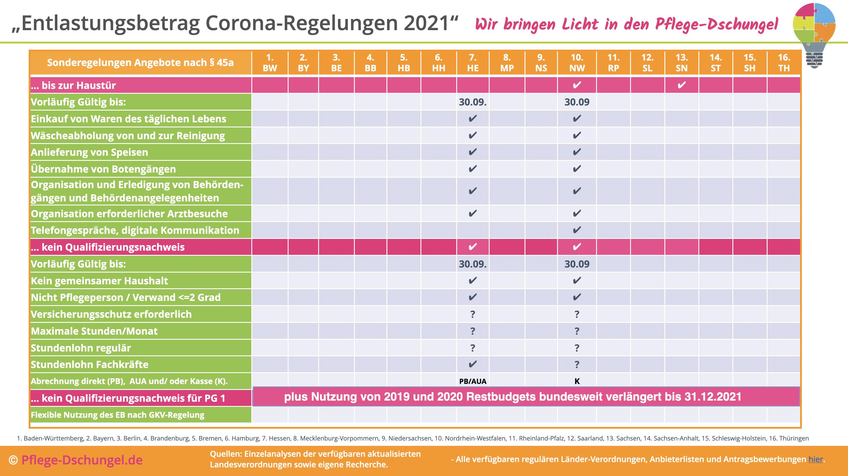 Entlastungsbetrag Sonderregelungen bis 31.12.2021